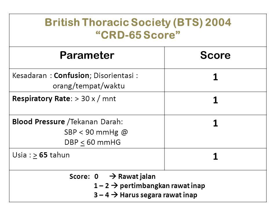 British Thoracic Society (BTS) 2004