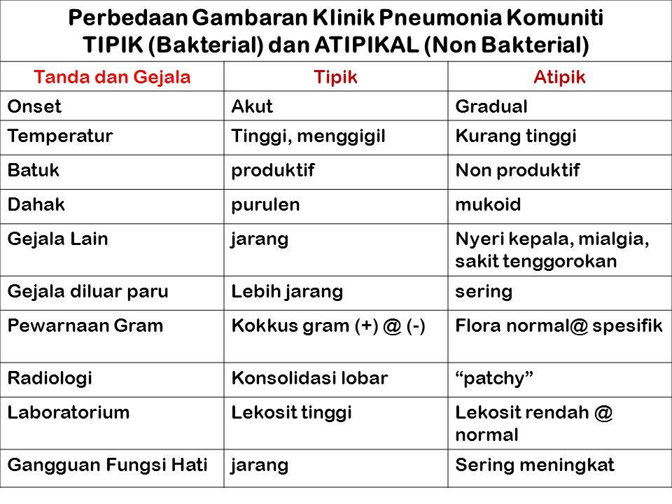 Perbedaan Gambaran Klinik Pneumonia Komuniti