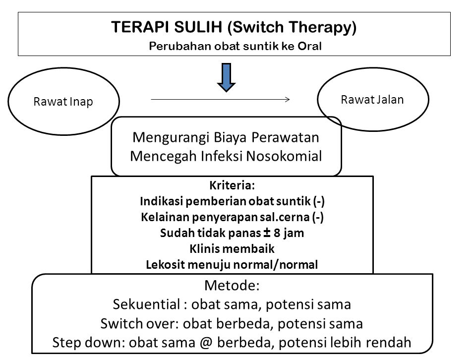 TERAPI SULIH (Switch Therapy)