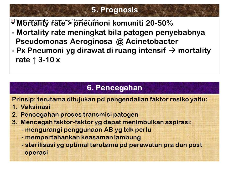 Mortality rate > pneumoni komuniti 20-50%