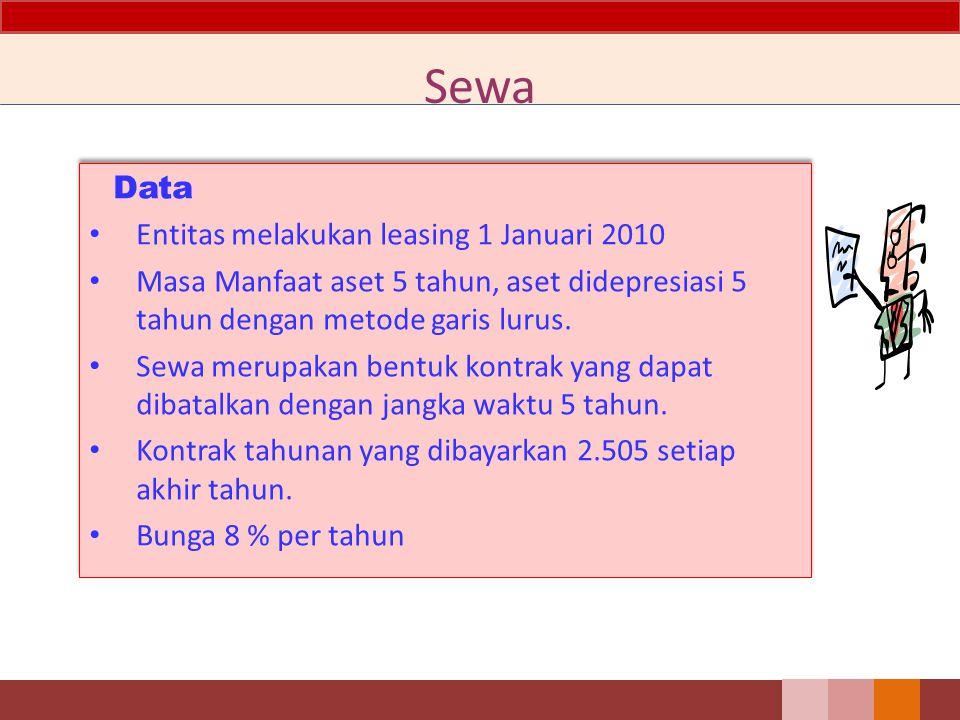 Sewa Data Entitas melakukan leasing 1 Januari 2010