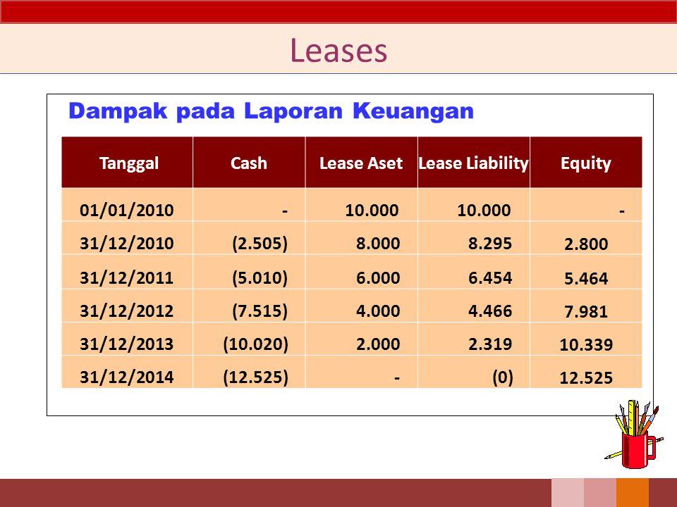 Leases Dampak pada Laporan Keuangan Tanggal Cash Lease Aset