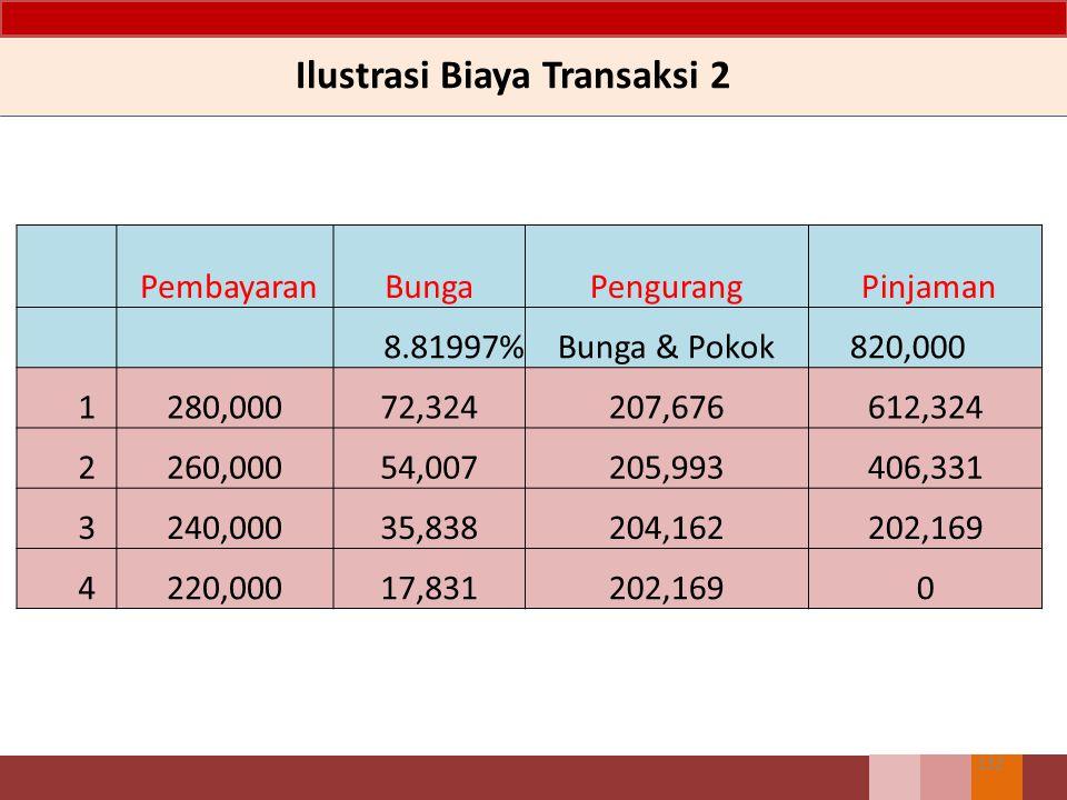 Ilustrasi Biaya Transaksi 2
