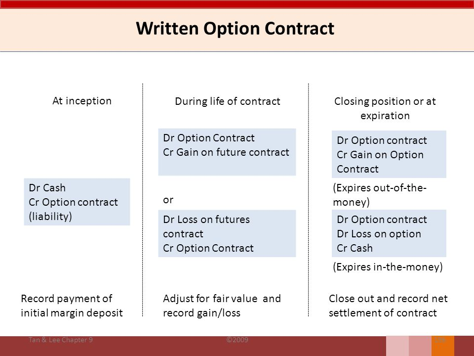 Written Option Contract