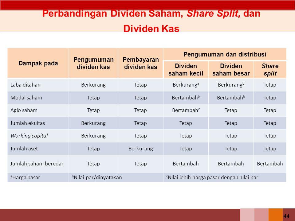 Perbandingan Dividen Saham, Share Split, dan Dividen Kas