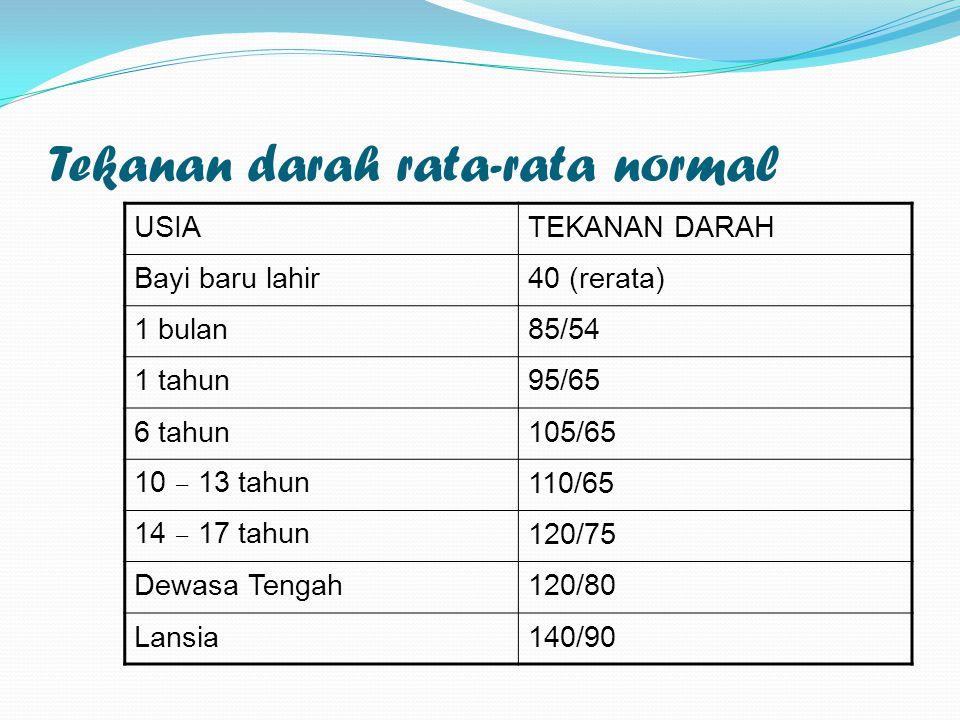 Tekanan darah rata-rata normal