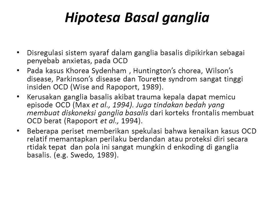Hipotesa Basal ganglia