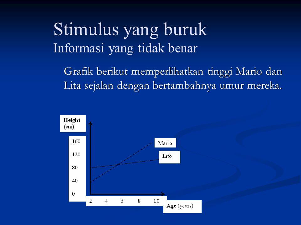 Stimulus yang buruk Informasi yang tidak benar