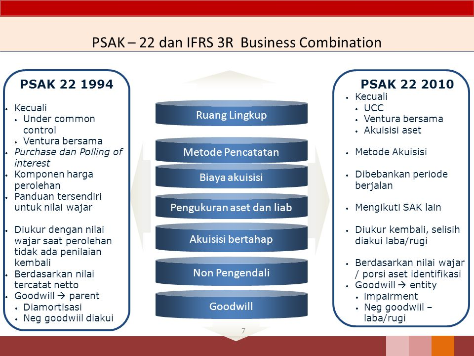 PSAK – 22 dan IFRS 3R Business Combination