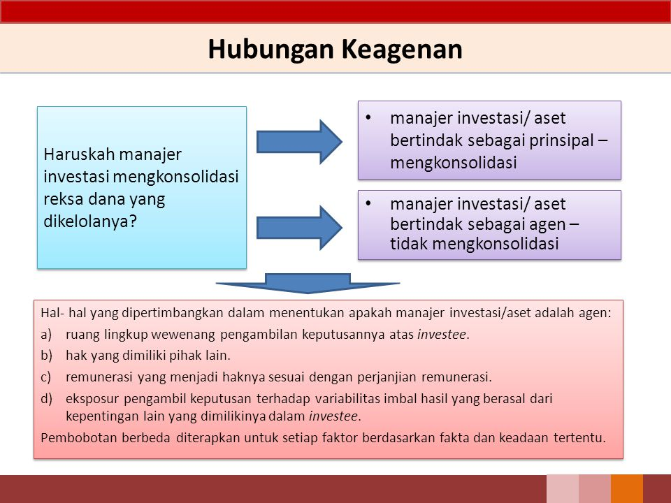 Hubungan Keagenan manajer investasi/ aset bertindak sebagai prinsipal – mengkonsolidasi.