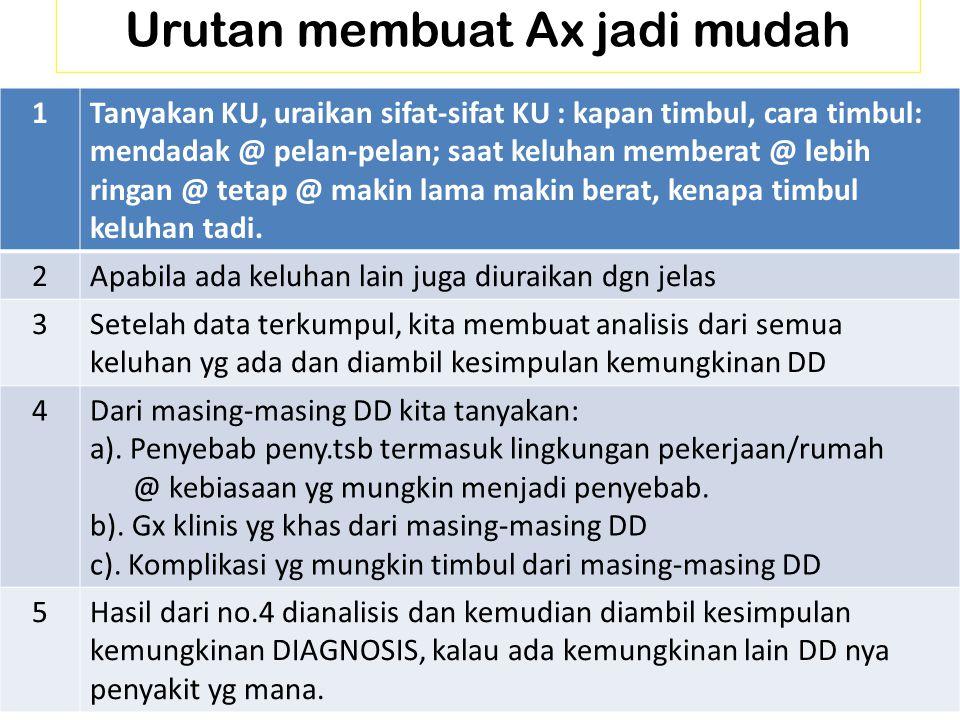Urutan membuat Ax jadi mudah