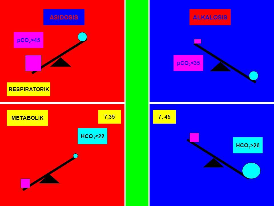 ASIDOSIS ALKALOSIS pCO2>45 pCO2<35 RESPIRATORIK METABOLIK 7,35