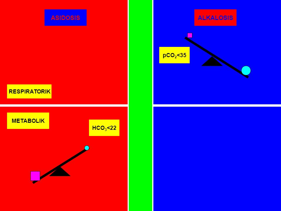 ASIDOSIS ALKALOSIS pCO2<35 RESPIRATORIK METABOLIK HCO3<22