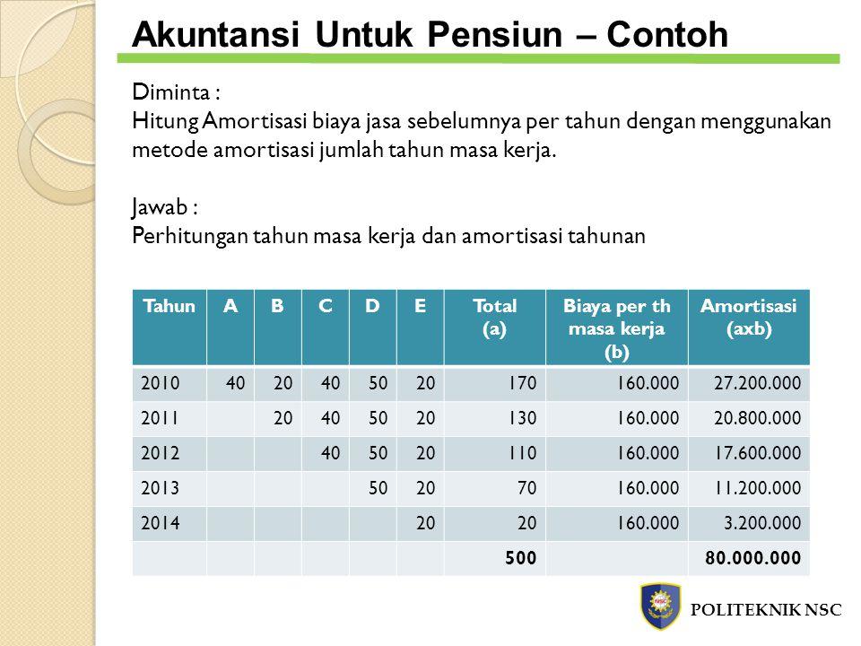 Akuntansi Untuk Pensiun – Contoh