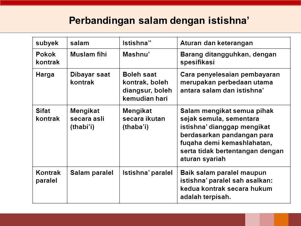 Perbandingan salam dengan istishna'