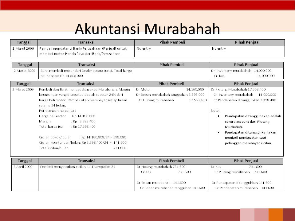 Akuntansi Murabahah