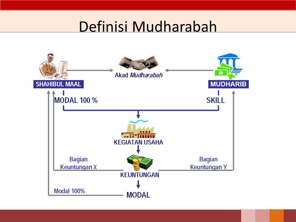 Definisi Mudharabah