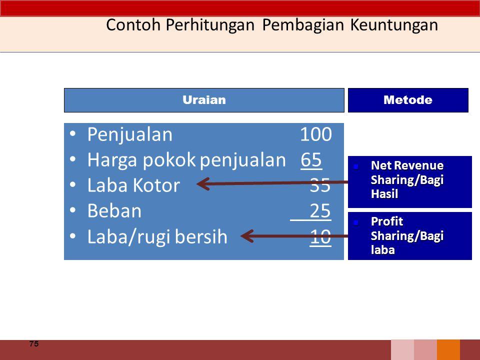 Contoh Perhitungan Pembagian Keuntungan