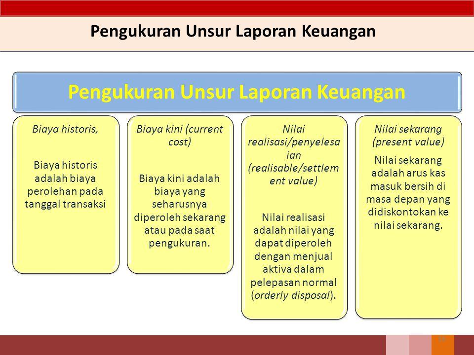Pengukuran Unsur Laporan Keuangan