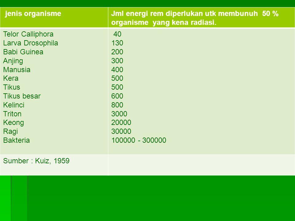jenis organisme Jml energi rem diperlukan utk membunuh 50 % organisme yang kena radiasi. Telor Calliphora.