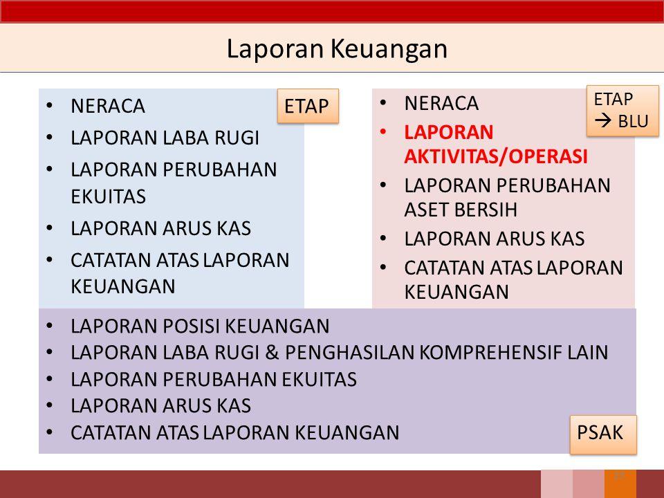 Laporan Keuangan NERACA LAPORAN LABA RUGI LAPORAN PERUBAHAN EKUITAS