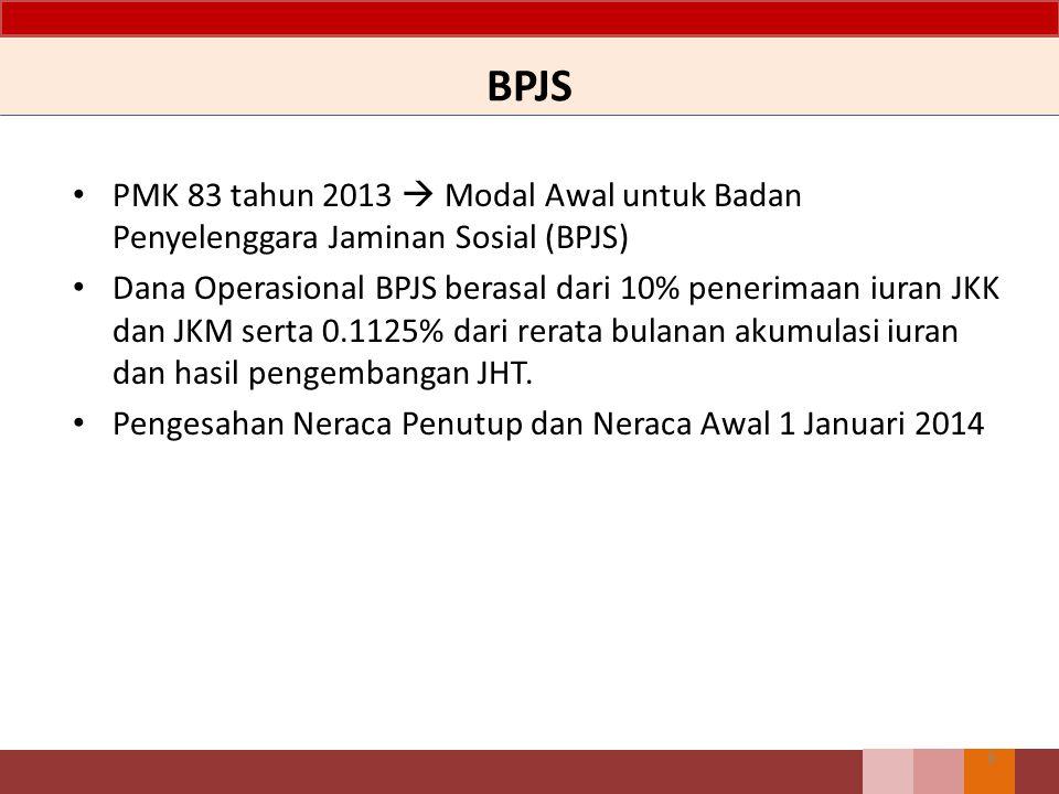 BPJS PMK 83 tahun 2013  Modal Awal untuk Badan Penyelenggara Jaminan Sosial (BPJS)