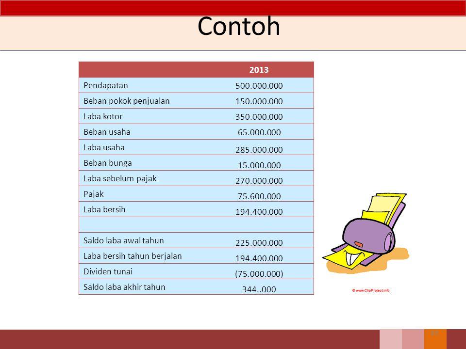 Contoh 2013 Pendapatan 500.000.000 Beban pokok penjualan 150.000.000