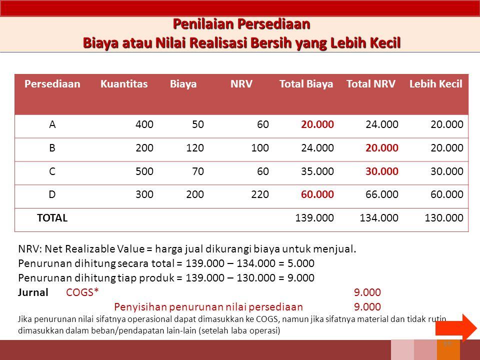 Biaya atau Nilai Realisasi Bersih yang Lebih Kecil