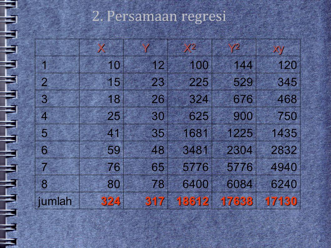 2. Persamaan regresi X Y X2 Y2 xy 1 10 12 100 144 120 2 15 23 225 529