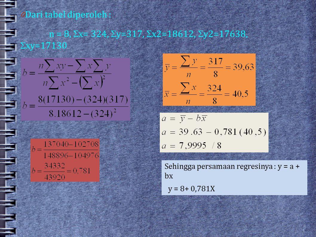 Dari tabel diperoleh : n = 8, x= 324, y=317, x2=18612, y2=17638, xy=17130. Sehingga persamaan regresinya : y = a + bx.