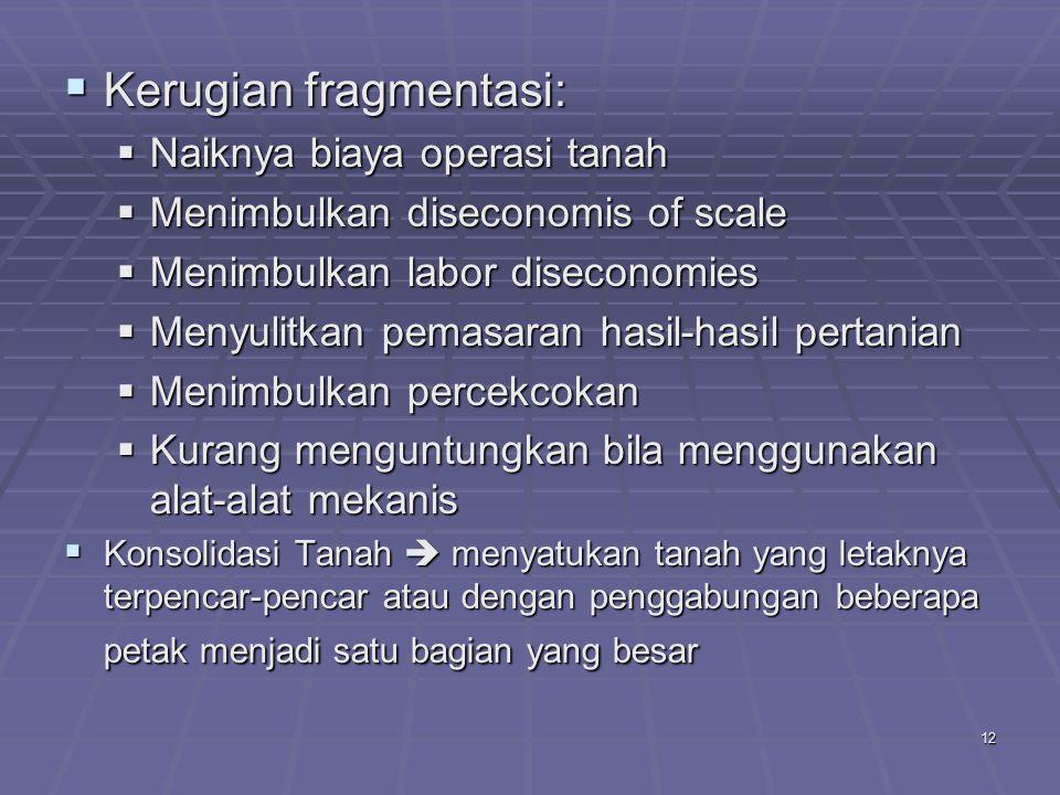 Kerugian fragmentasi: