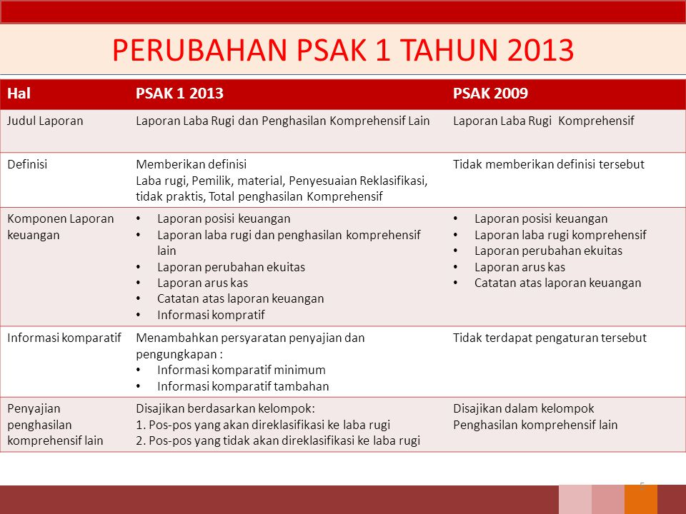 PERUBAHAN PSAK 1 TAHUN 2013 Hal PSAK 1 2013 PSAK 2009 Judul Laporan