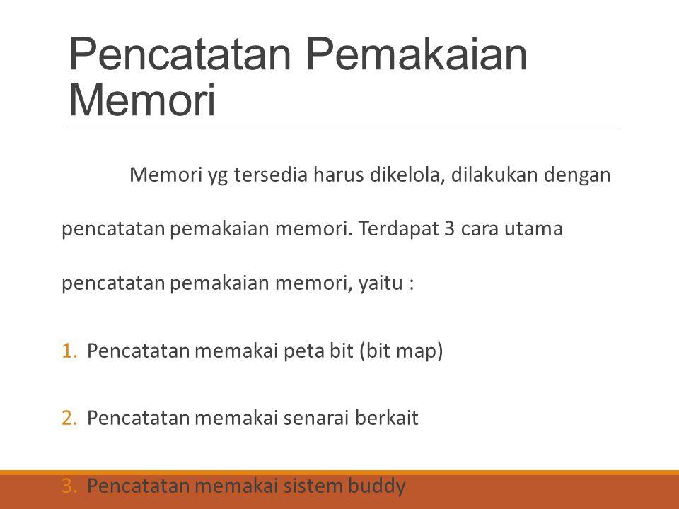 Pencatatan Pemakaian Memori