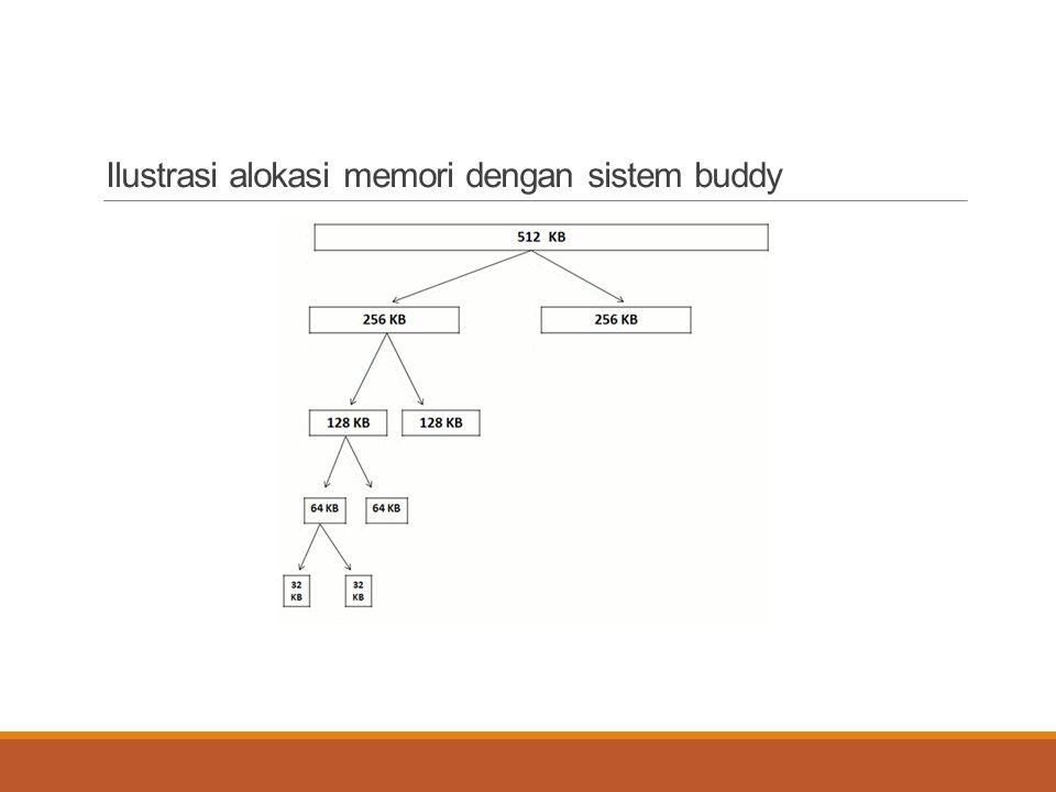 Ilustrasi alokasi memori dengan sistem buddy