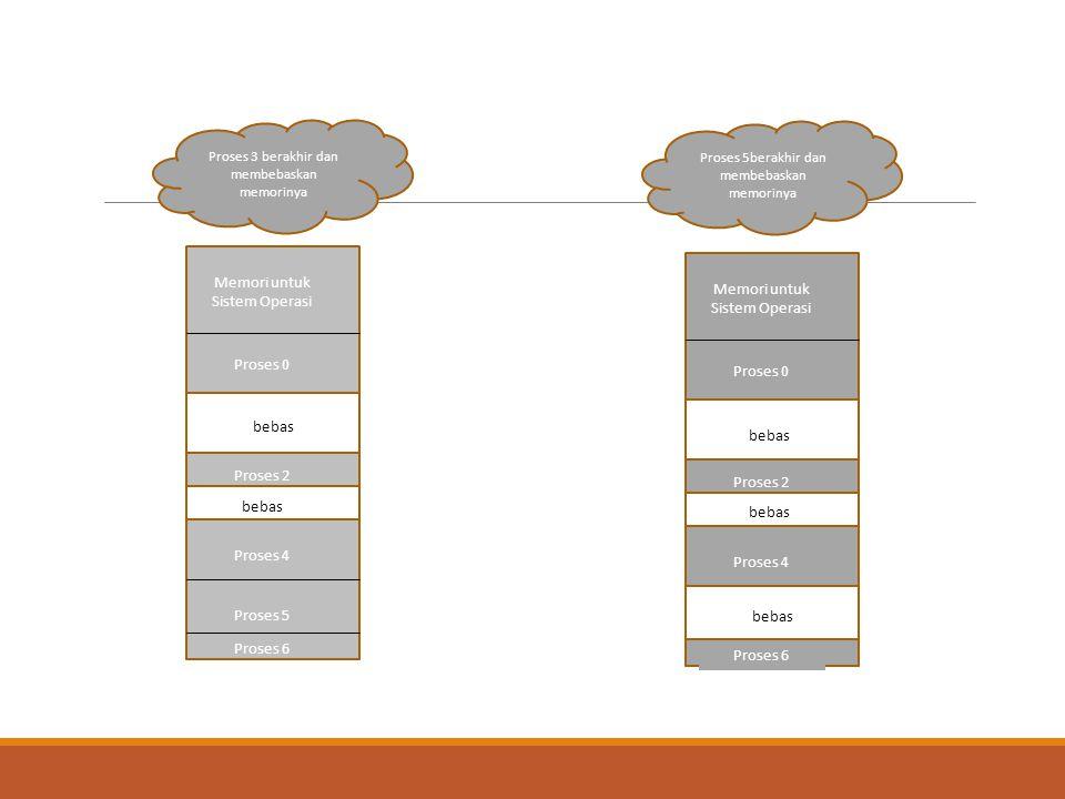 Memori untuk Sistem Operasi Memori untuk Sistem Operasi Proses 0