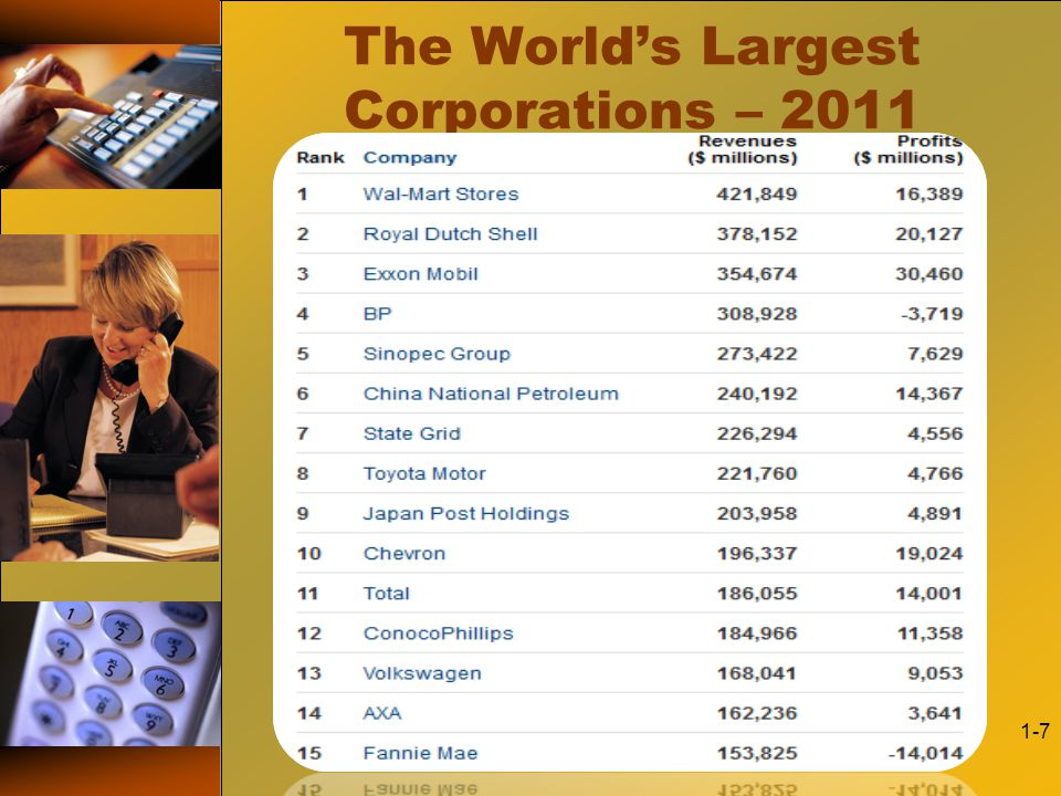 The World's Largest Corporations – 2011