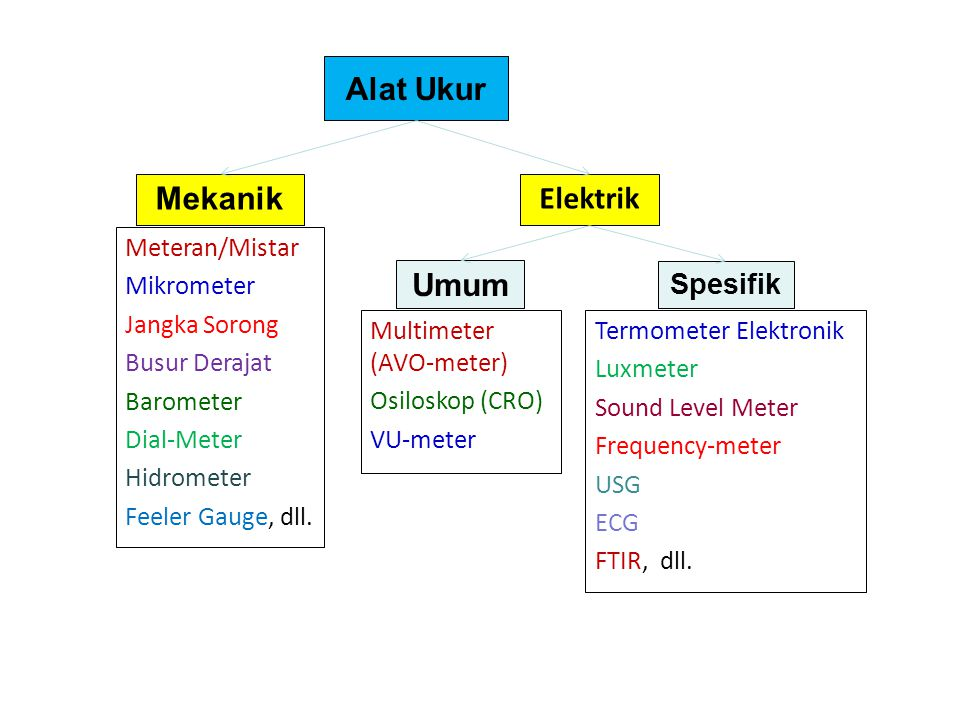 Alat Ukur Mekanik Elektrik Umum Spesifik Meteran/Mistar Mikrometer