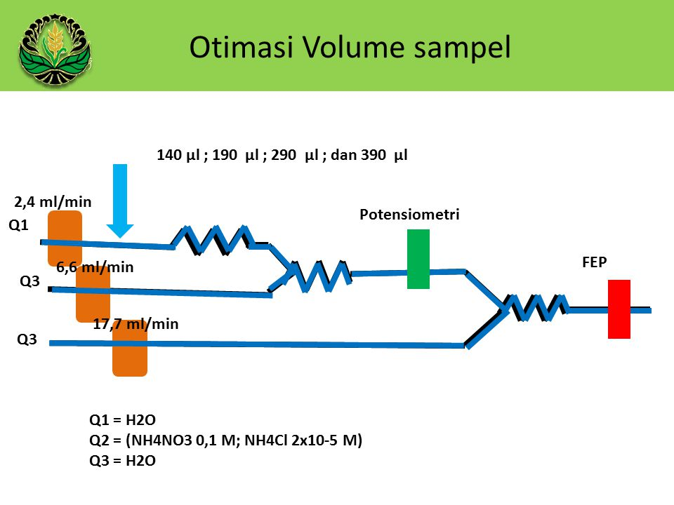 Otimasi Volume sampel 140 µl ; 190 µl ; 290 µl ; dan 390 µl 2,4 ml/min