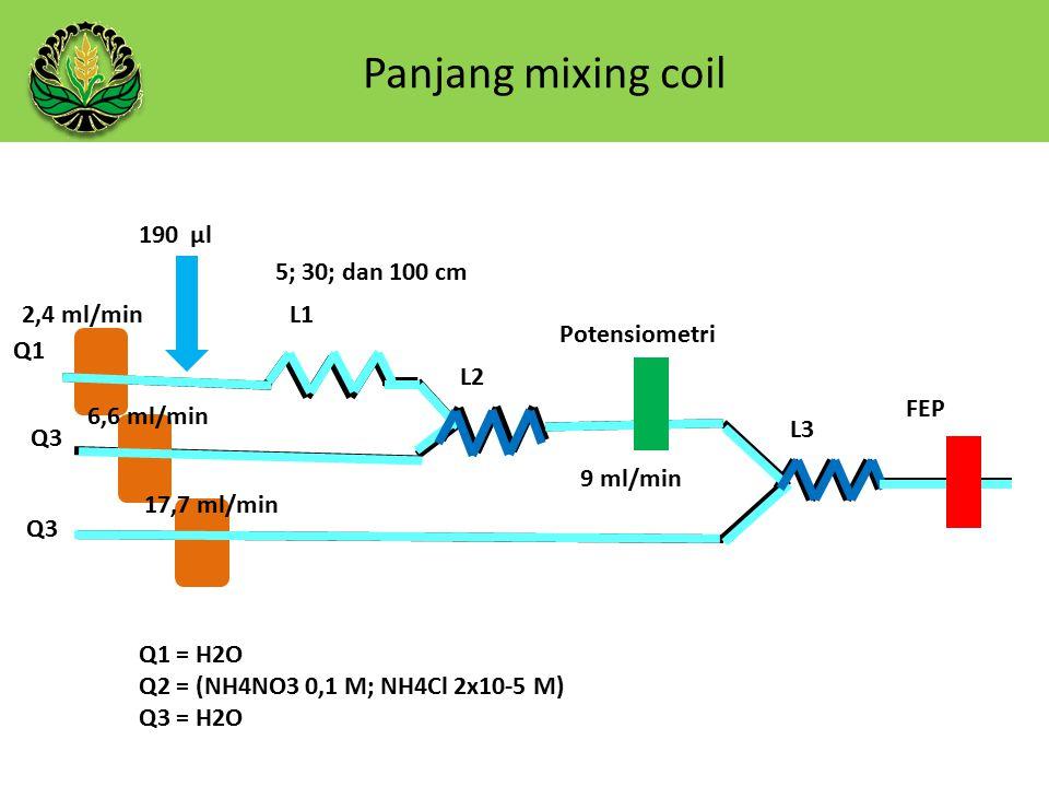 Panjang mixing coil 190 µl 5; 30; dan 100 cm 2,4 ml/min L1