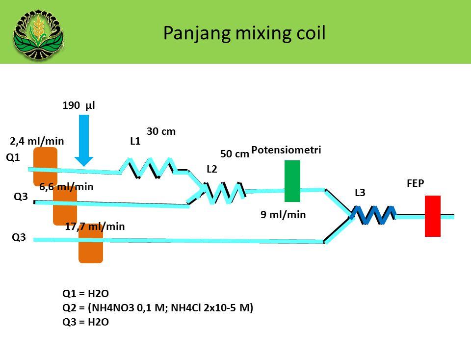 Panjang mixing coil 190 µl 30 cm 2,4 ml/min L1 Potensiometri 50 cm Q1