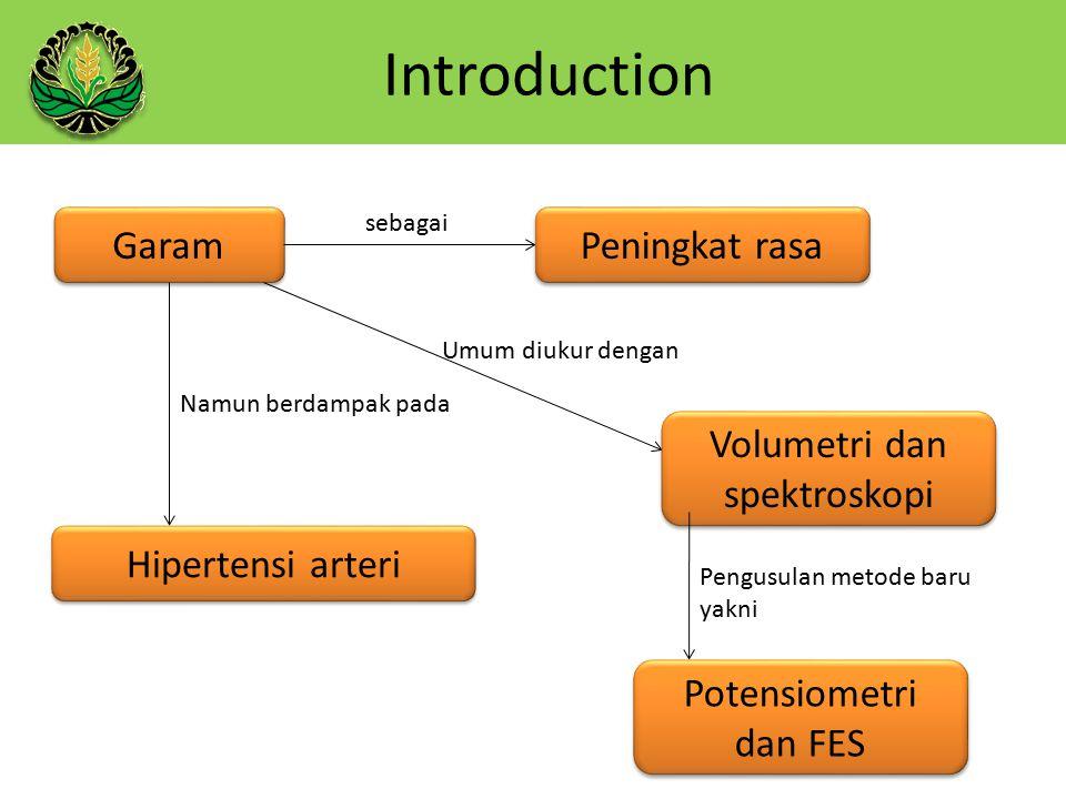 Introduction Garam Peningkat rasa Volumetri dan spektroskopi
