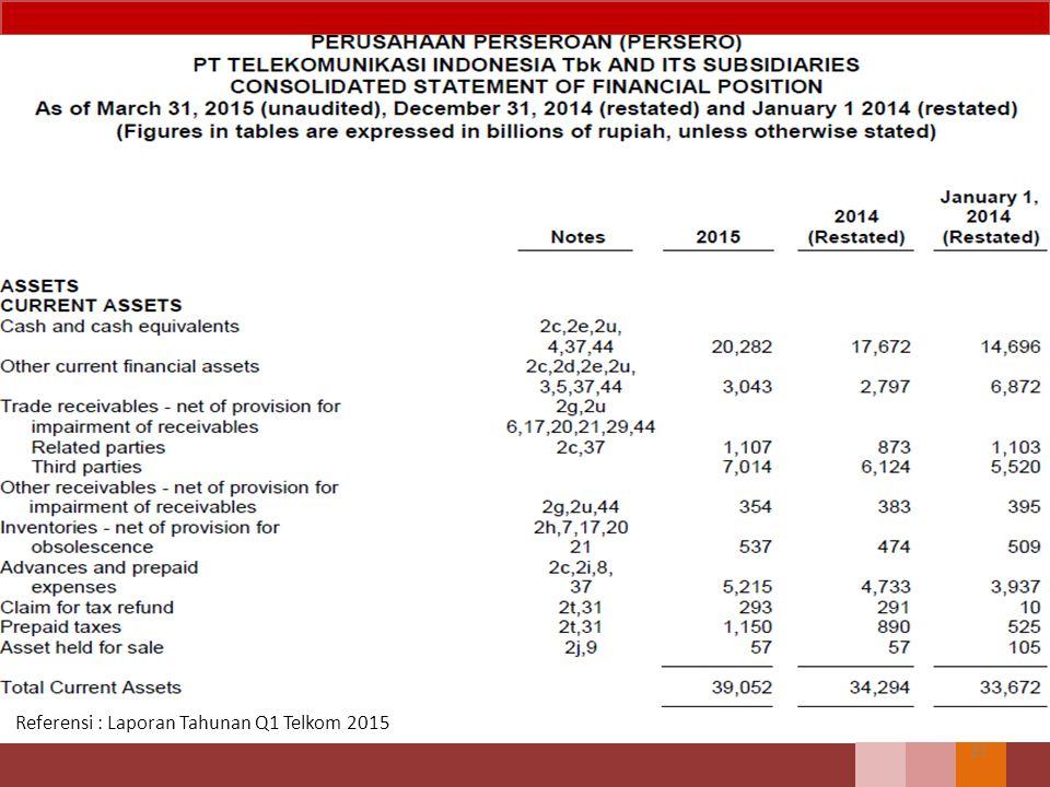 Referensi : Laporan Tahunan Q1 Telkom 2015