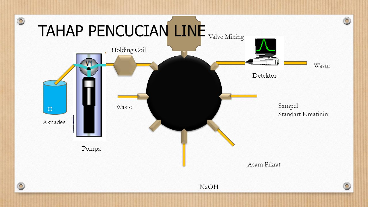 TAHAP PENCUCIAN LINE Valve Mixing Holding Coil Waste Detektor Sampel