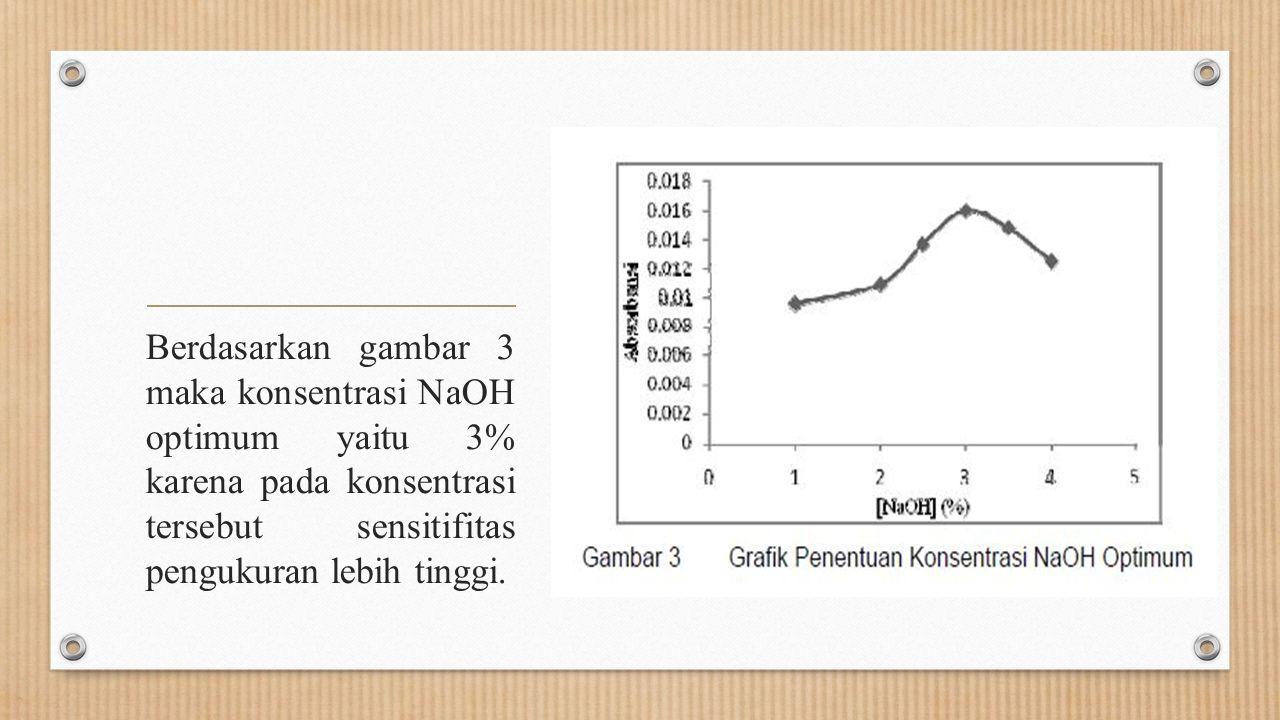 Berdasarkan gambar 3 maka konsentrasi NaOH optimum yaitu 3% karena pada konsentrasi tersebut sensitifitas pengukuran lebih tinggi.