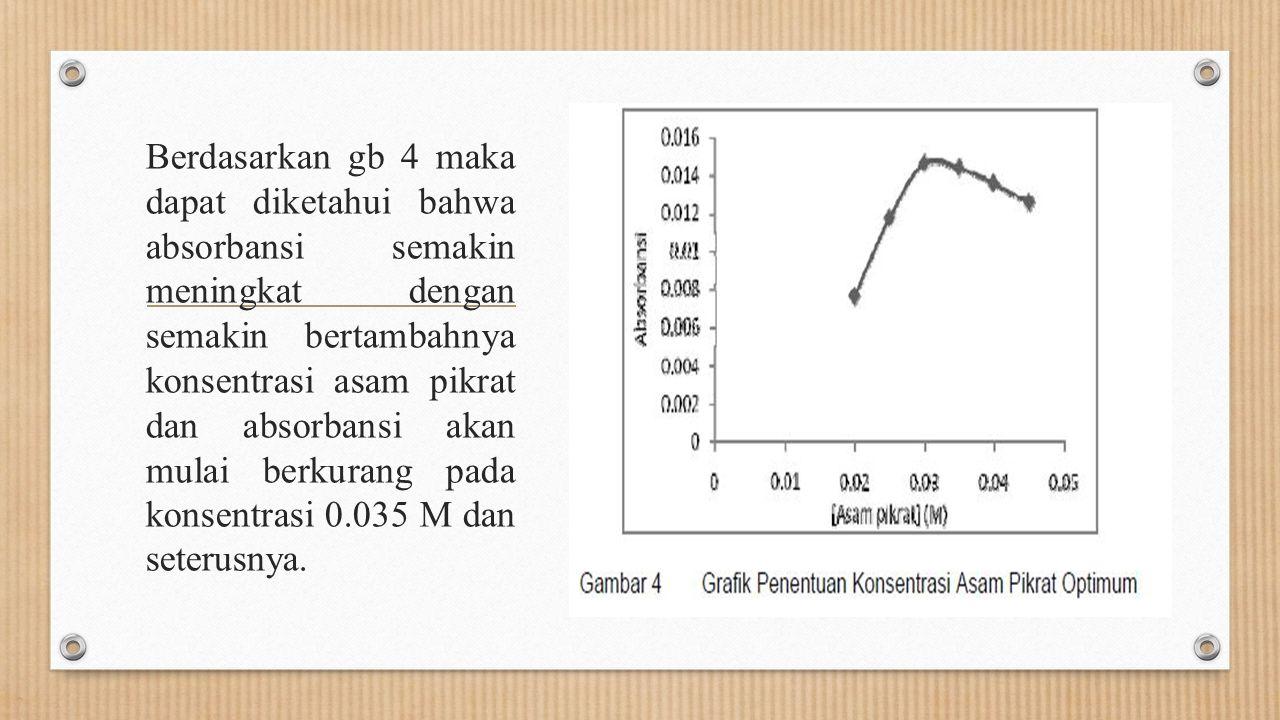 Berdasarkan gb 4 maka dapat diketahui bahwa absorbansi semakin meningkat dengan semakin bertambahnya konsentrasi asam pikrat dan absorbansi akan mulai berkurang pada konsentrasi 0.035 M dan seterusnya.
