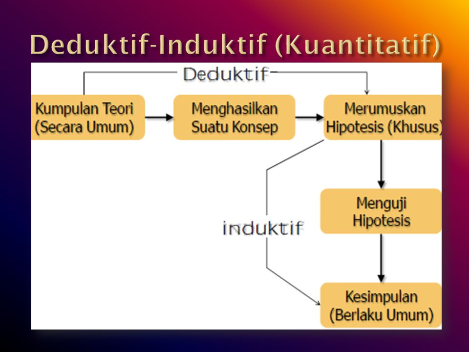 Deduktif-Induktif (Kuantitatif)
