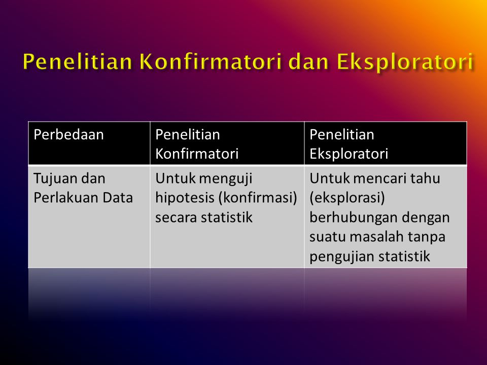 Penelitian Konfirmatori dan Eksploratori