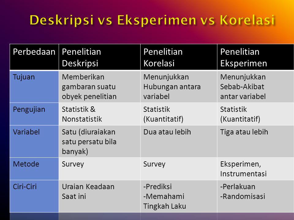 Deskripsi vs Eksperimen vs Korelasi
