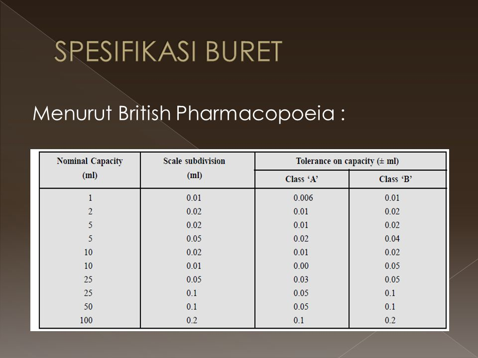 SPESIFIKASI BURET Menurut British Pharmacopoeia :