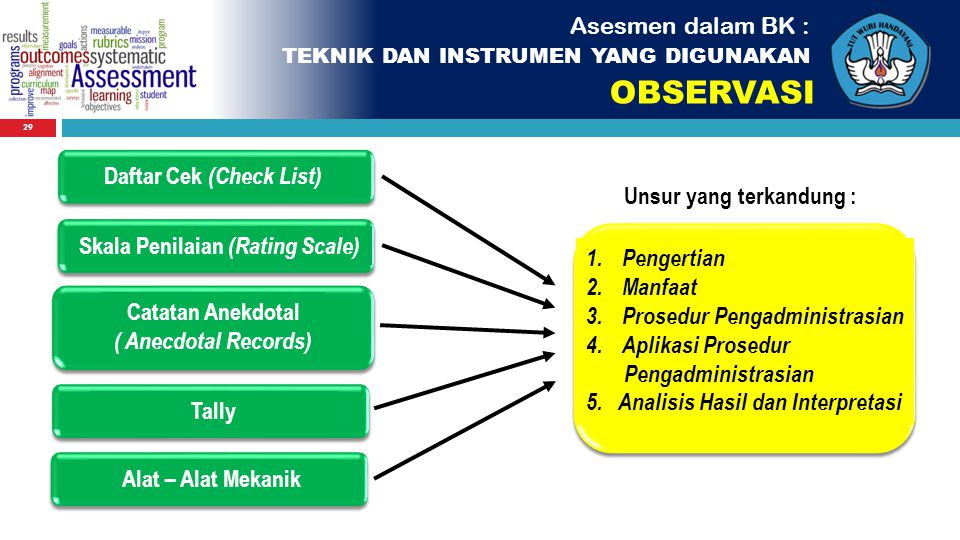 OBSERVASI Asesmen dalam BK : Daftar Cek (Check List)
